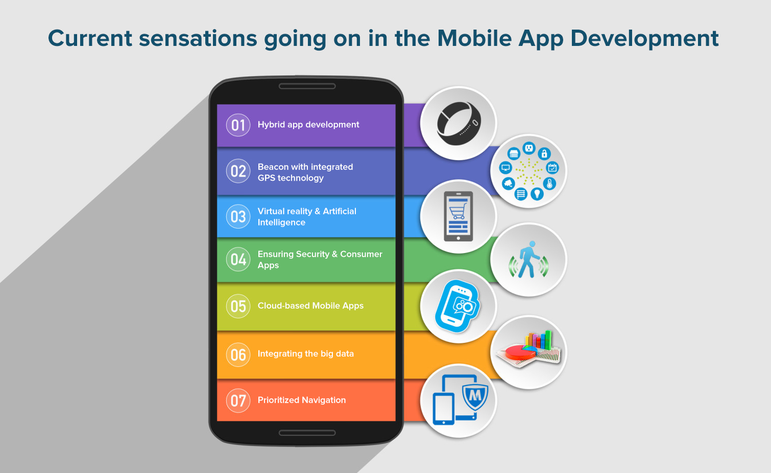 a software development guide for mobile application using smartphone You can try creating these mobile or web apps using the latest rapid application development platforms, that can take care of lot of your time and effort i have to add that the future though, is not app based.